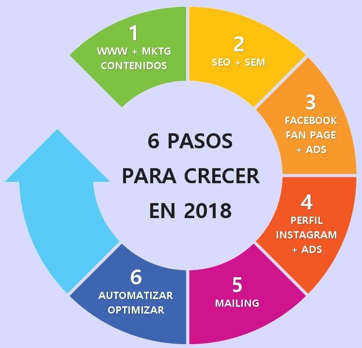 6 Pasos para Crecer en 2018